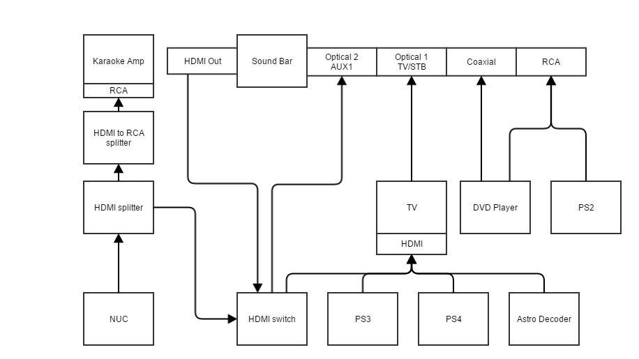home theater diagram 2014